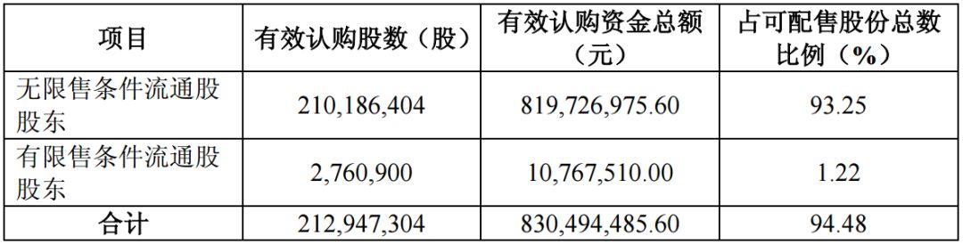 华微电子13万股东注意:没有在缴款日参与配股将亏12%