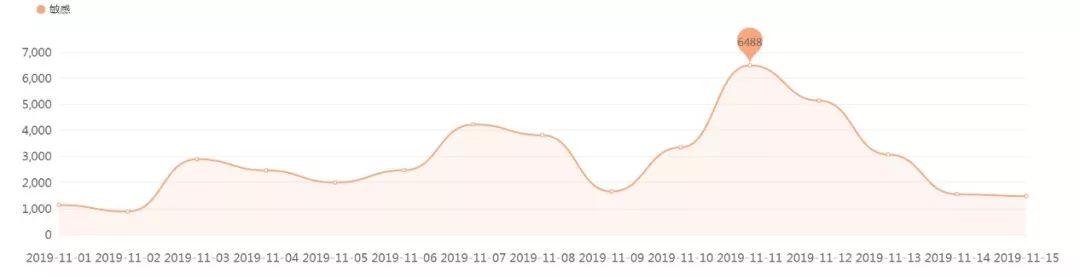价格负面信息日趋势图