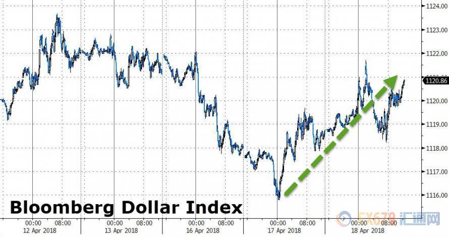 4月19日财经早餐:油价大涨难救加元 工业商品大涨美联储