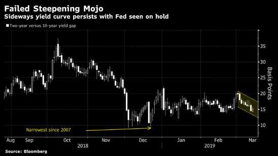 除非美联储降息 否则美债收益率曲线不会轻易变陡