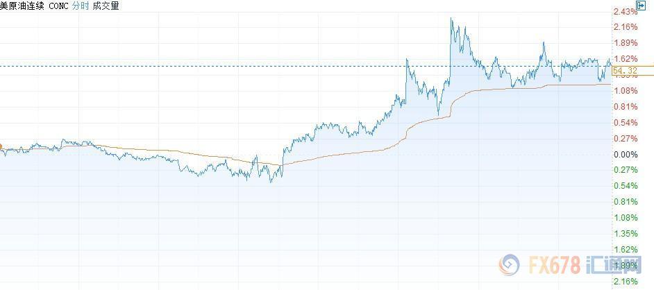 """英首相月底""""脱欧""""计划落空 OPEC考虑12月深化减产"""