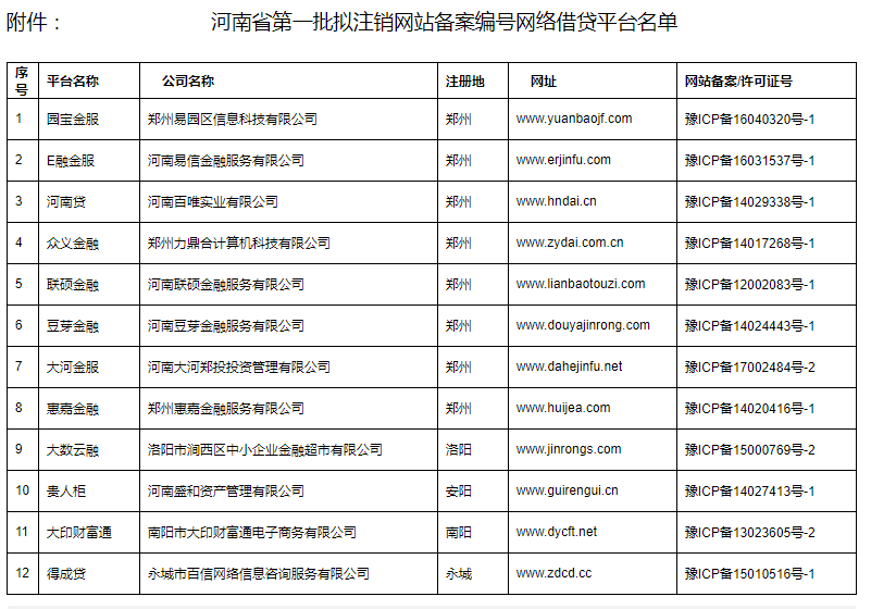 河南宣布轄內P2P平臺無一通過驗收|網絡借貸|地方金融|P2P