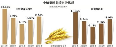 中粮赵双连时代落幕:超3800亿巨额负债待解
