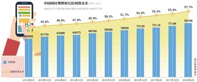 中国网民规模破8亿 半年新增3000万