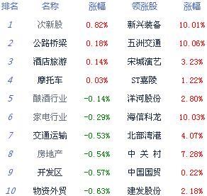 午评:两市下行创业板指跌1.42% 行业板块热点匮乏