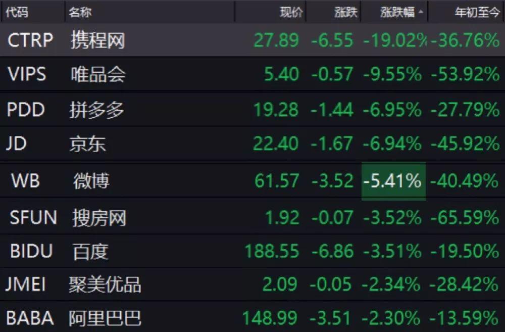 中国又一互联网巨头危机来了?深夜暴跌近20%(图)
