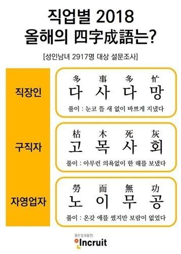 """众事众忙""""被选为韩国职场年度成语。(韩联社/Incruit供图)"""