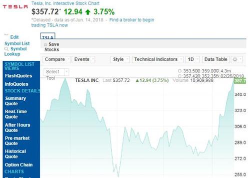 特斯拉市值已重回600亿美元 周四增加近22亿美元