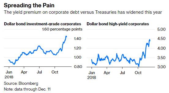 2018年,公司债相对于美国国债的利润率差有所扩大