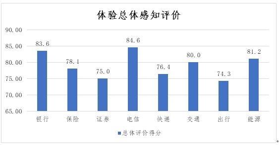 图4.迥异走业体验感知总体评价(百分制)