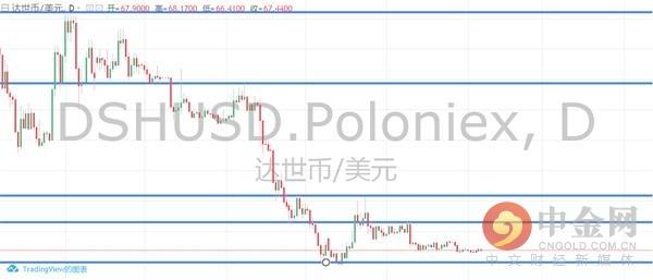 中金网0206数字泉币日评:比特币或将再度磨练前低