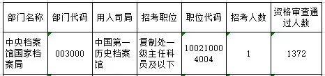 (图片截自国家公务员局报考情况统计表)