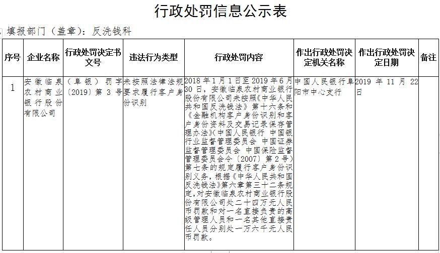 安徽临泉农商行违法遭罚 未按规定识别客户身份