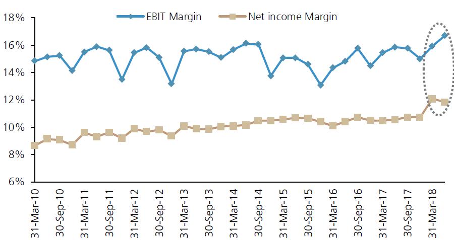 核心盈利率稳步提升,来源:瑞银