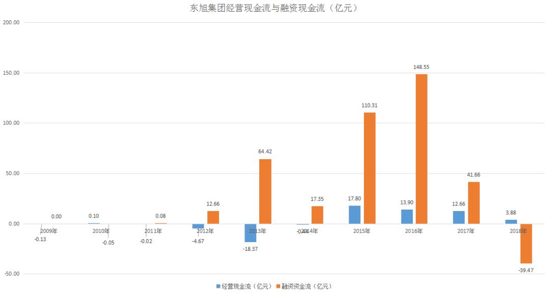 东旭光电九年轮回 或落叶归根重回国资怀抱 九年融资超350亿元