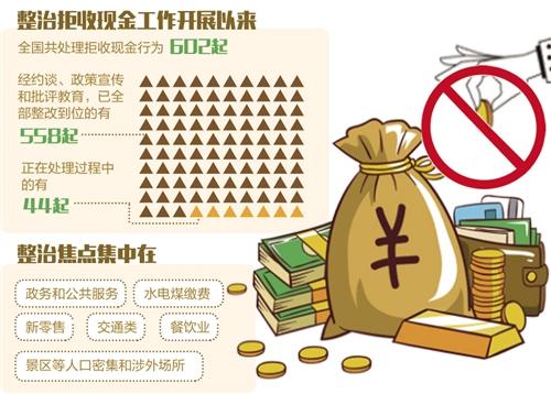 """央行整治拒收现金558起整改到位:主动张贴""""欢迎使用现金"""""""