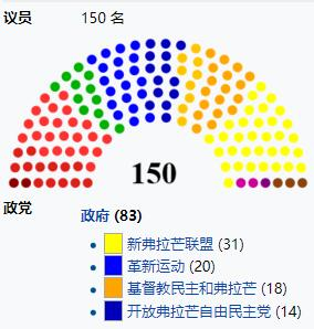 新联盟党退出前的比利时多议院(图片来源:维基百科)