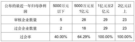 过会情况,数据来源:IPO日报整理统计
