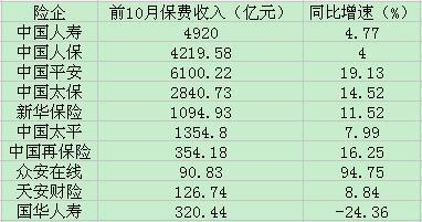 上市险企前十月保费 中国人保:前10月保费收入4057.20亿元