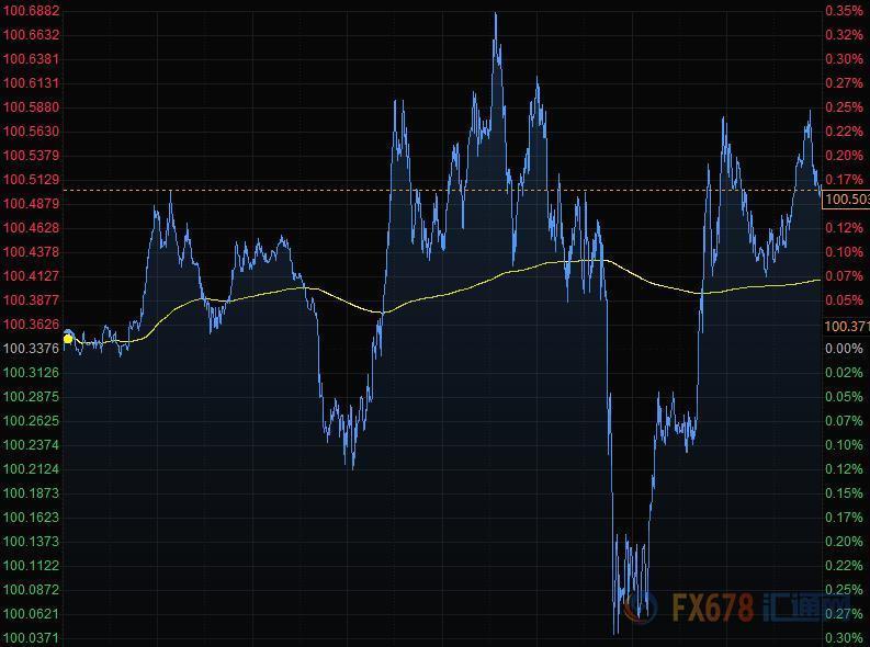 美元连续走高商品货币大涨 黄金站上1730关口