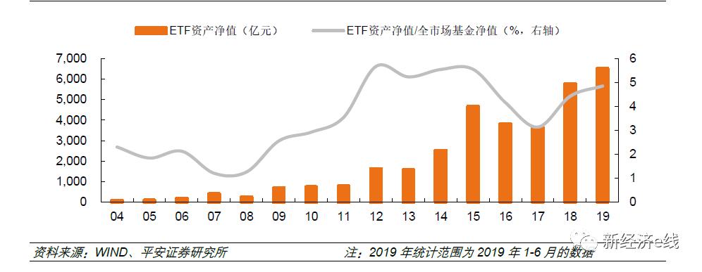 ETF高光时刻:年内规模升1400亿 商品期货类创新破冰
