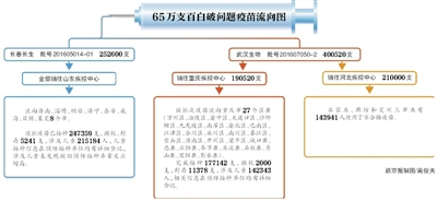 药监局:彻查长春长生所有疫苗 研究完善疫苗管理体制