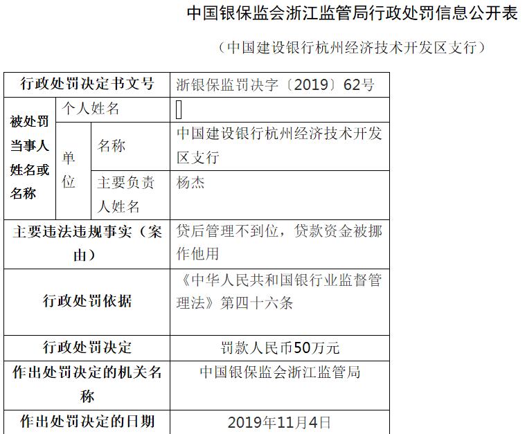 建设银行杭州开发区支行违法遭罚 贷款资金遭挪用