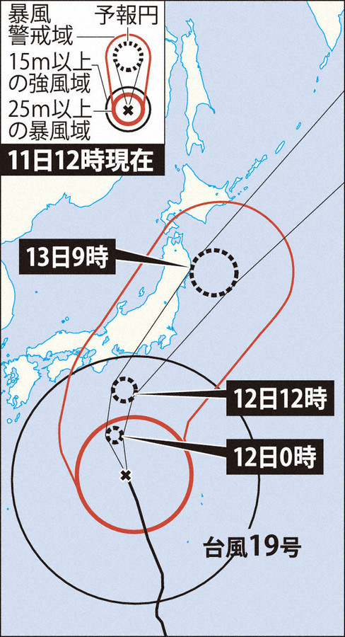 19号台风行进路线预测图(《每日新闻》)