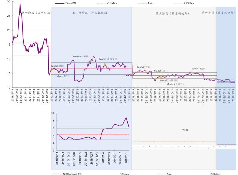 特斯拉P/S估值与产能关系。图片来源:光大证券