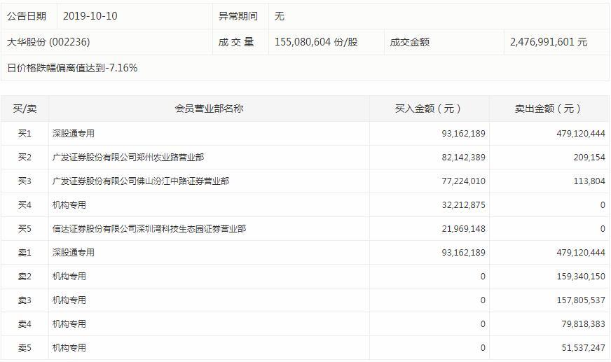 龙虎榜门槛低至300元 华信退复牌后五跌停