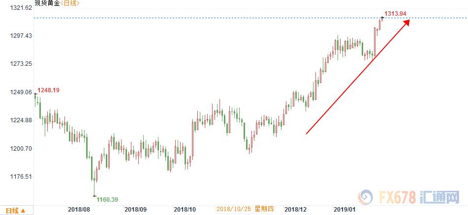 美联储决定前黄金起涨 商业形势或助其更进一步