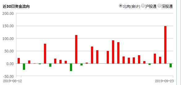 温氏牧原等猪企8月成绩单:销售低点出现 Q3业绩可期
