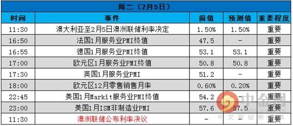 中金网0205黄金早报:风偏提拔 黄金一度跌破1310关隘