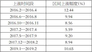 表为自2638以来上证指数显著上涨的7个阶段