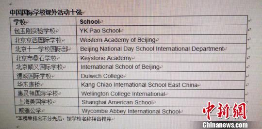 中国国际学校课外活动十强。 供图 摄