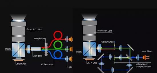 激光电视成像原理