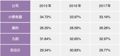 小家电企业主营业务毛利率对比