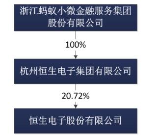 本次股权变更之后的股权关系。数据来源:公告