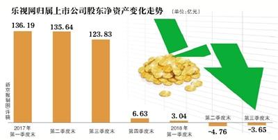 """乐视网面临""""退市考"""" 80亿债务危机待解"""