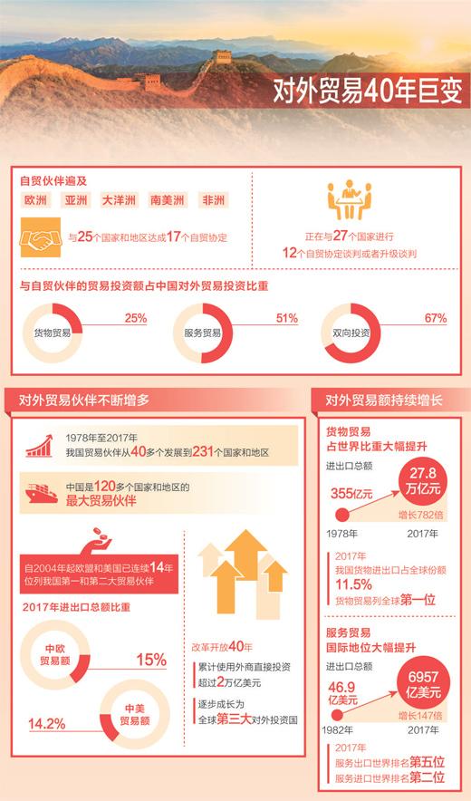 中国正与27国进行12个自贸协定谈判或升级谈判