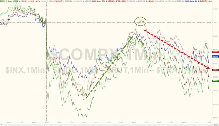 美联储偏爱通胀数据及非农报告驾到