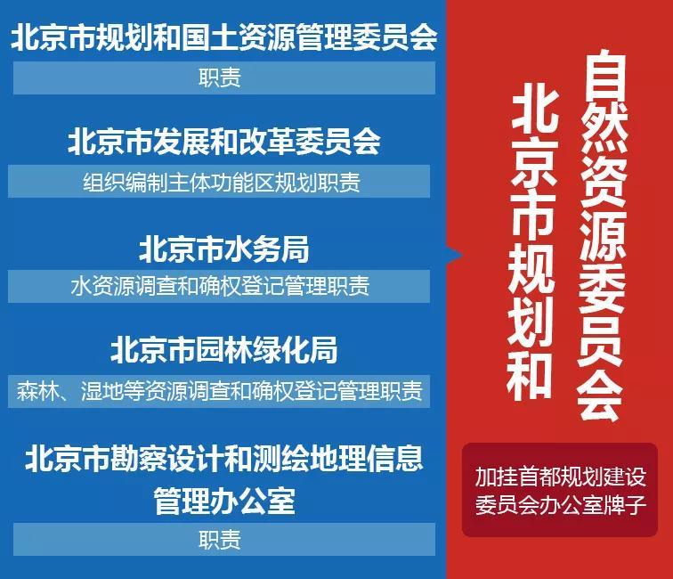 北京市规划和自然资源委员会揭牌