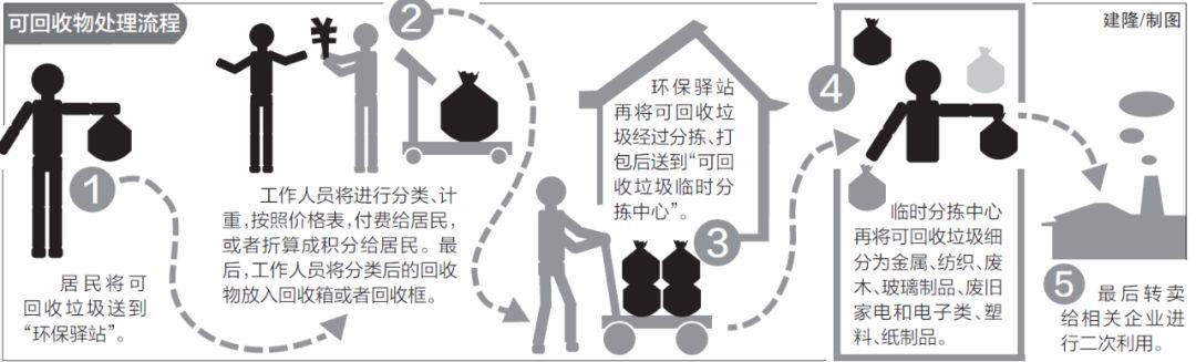 可回收垃圾送到哪?又将如何再利用?福州将建智能分拣中心