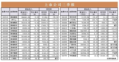 海南上市公司前三季营收超千亿元