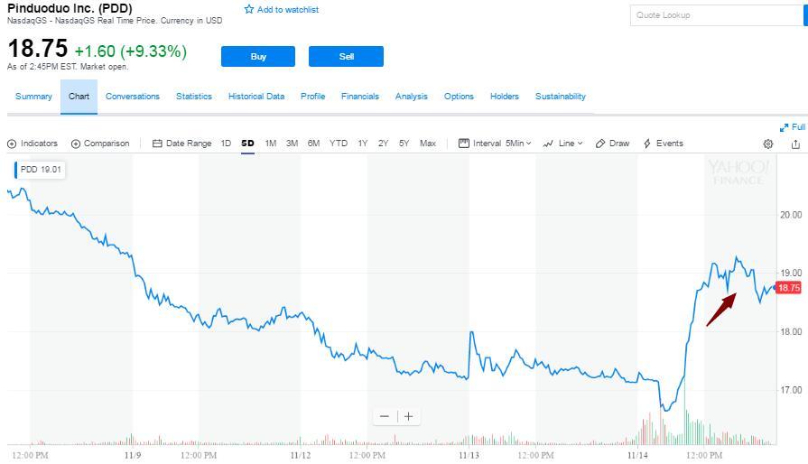做空机构称真实价应跌去59% 拼多多不跌反涨逾10%