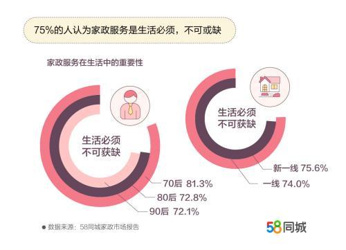 70后对家政服务最依赖。图片来源:文中报告