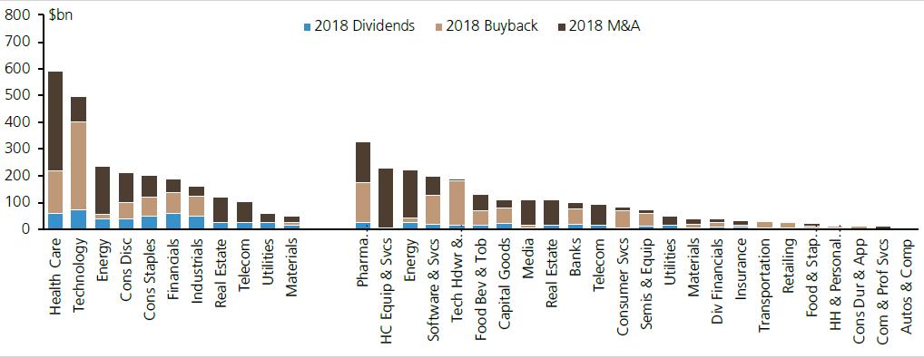 美股各行业企业用于分红、回购和并购的情况,来源:瑞银