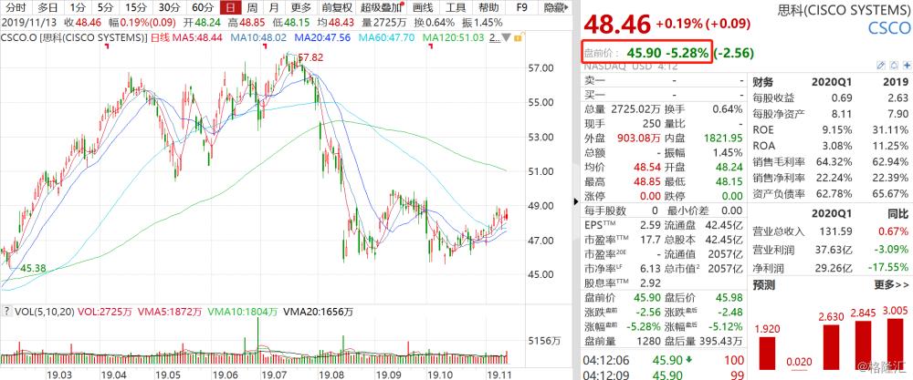 深夜重磅!美油重挫逾4%隔夜上海原油跟随大跌近5%