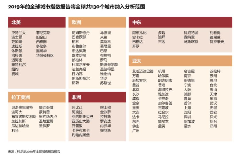 全球城市潛力排名:倫敦位居第一 中國26城入圍百強