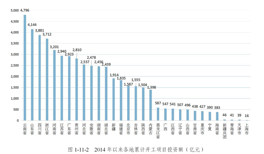 前7月全国PPP开工项目投资超2万亿 鲁川浙发力明显